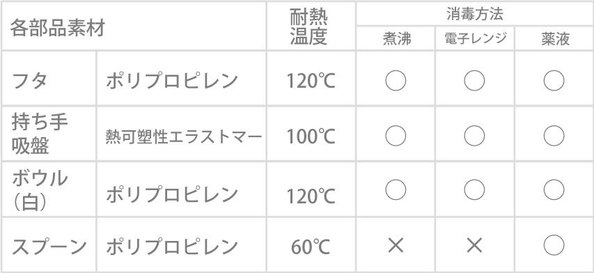 9832耐熱